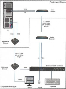 Loudoun Communications Maestro IP Extender