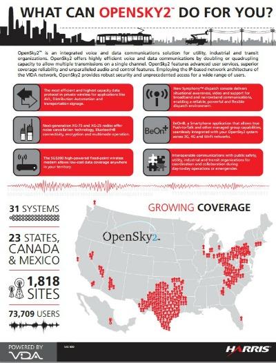Harris opensky infographic